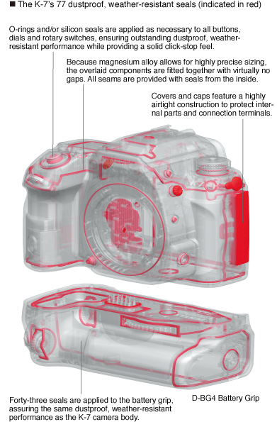 The K-7's 77 dustproof, weather-resistant seals (indicated in red)
